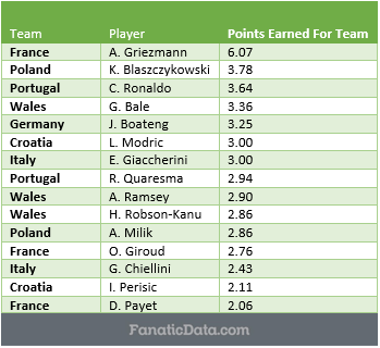 Most Valuable Players in Euro 2016 - through finals