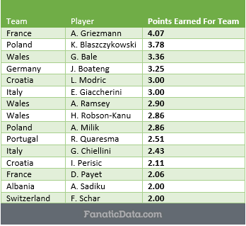 Most Valuable Players in Euro 2016 - through quarterfinals