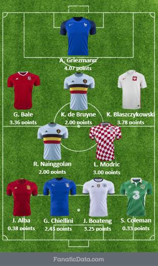 euro 2016 starting squad in Euro 2016 through the quarterfinals