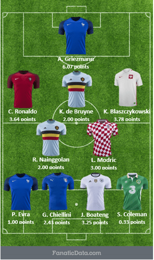 euro 2016 most valuable starting squad