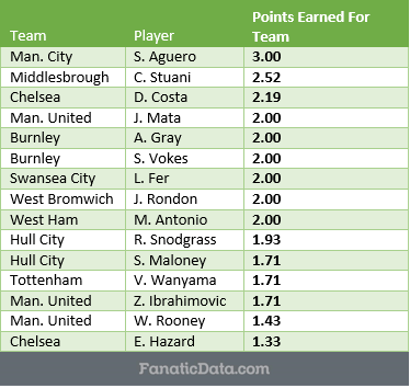 Most Valuable player in the Premier League through matchday 2
