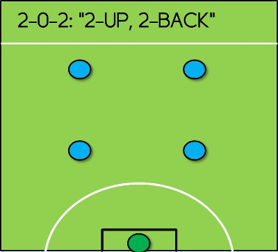2-0-2-formation