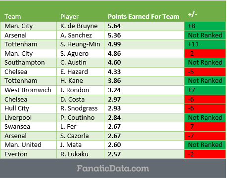 the top point earners in the EPL through matchday 6 in the 16/17 season