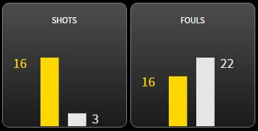 Sevilla had only 3 shots and committed a number of fouls.