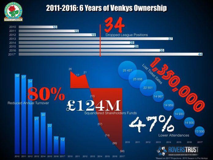 venky-blackburnrovers-ownership