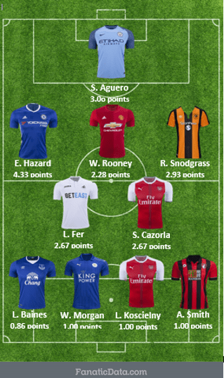most valuable starting squad in the 2016/17 EPL season after matchday 4