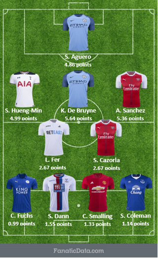 most valuable starting eleven in the 2016/17 EPL season after matchday 6