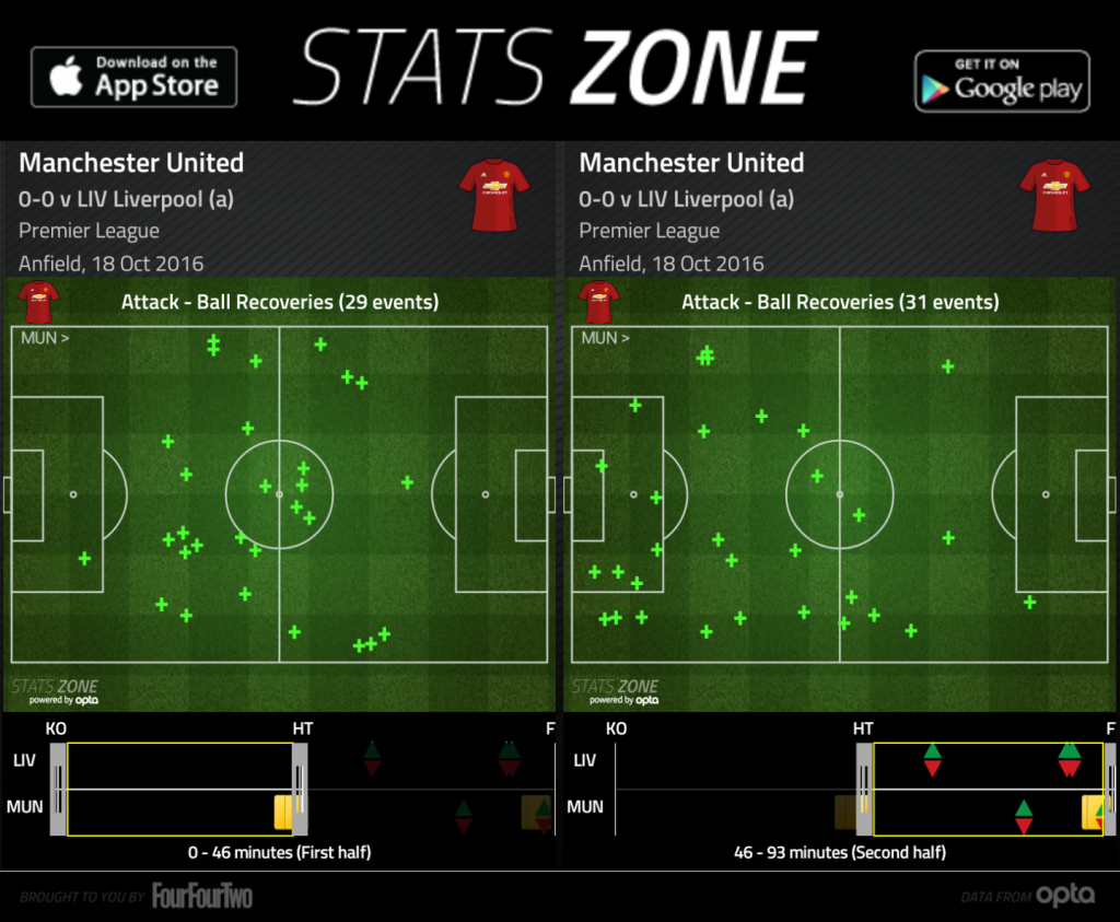 Manchester United's ball recoveries in the 1st half and 2nd half.