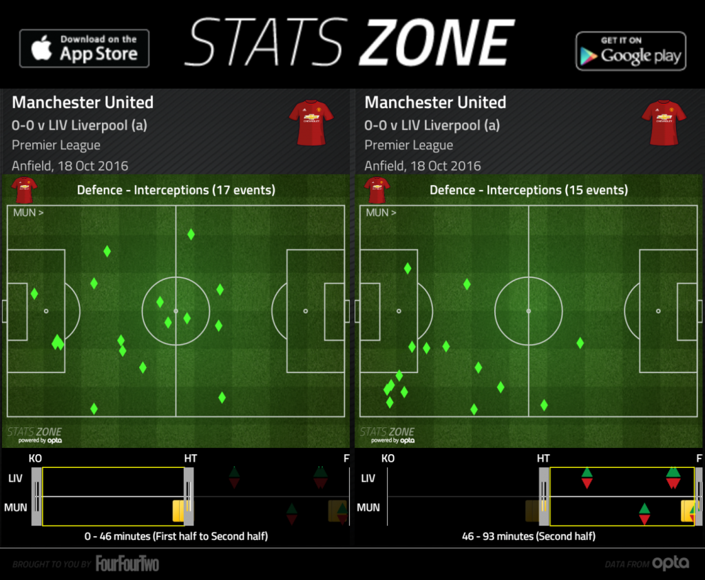 Manchester United's interceptions in the 1st half and 2nd half.
