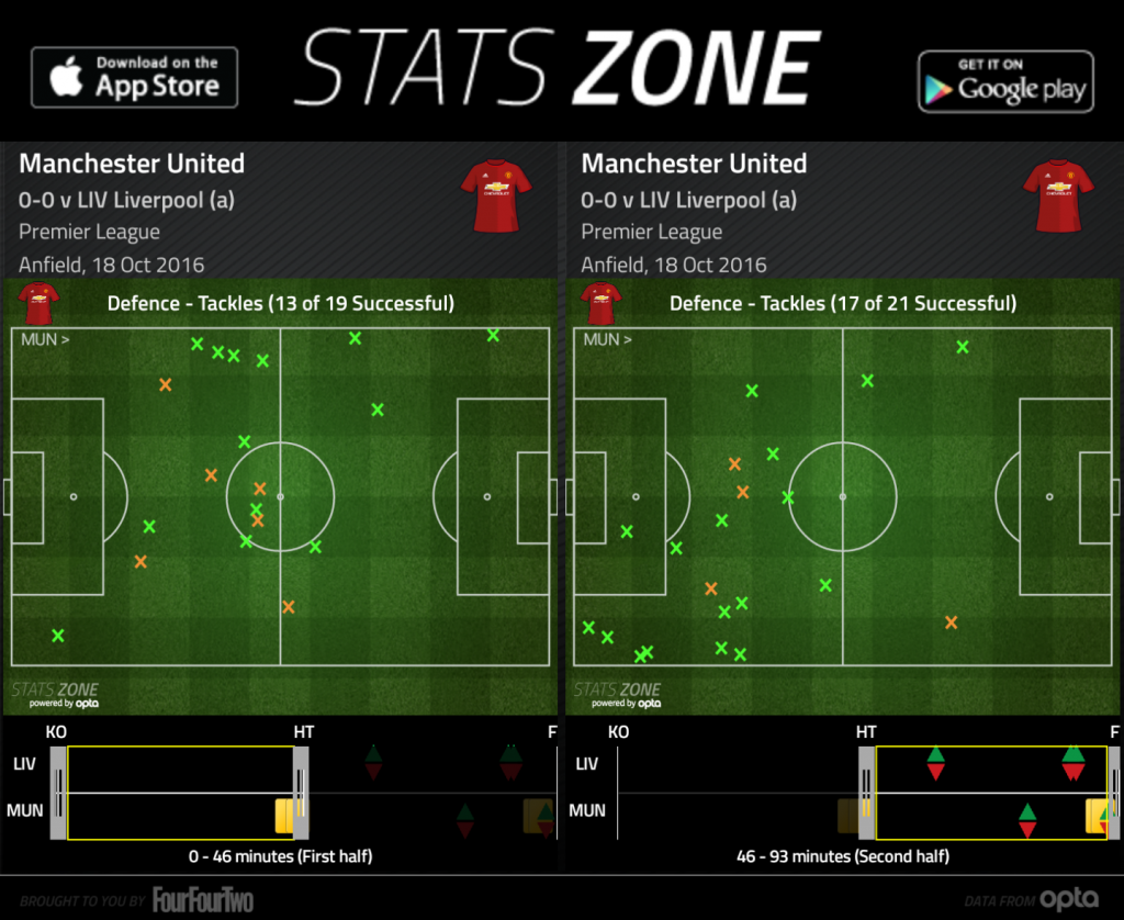 Manchester United's tackles comparison in the 1st half and the 2nd half.