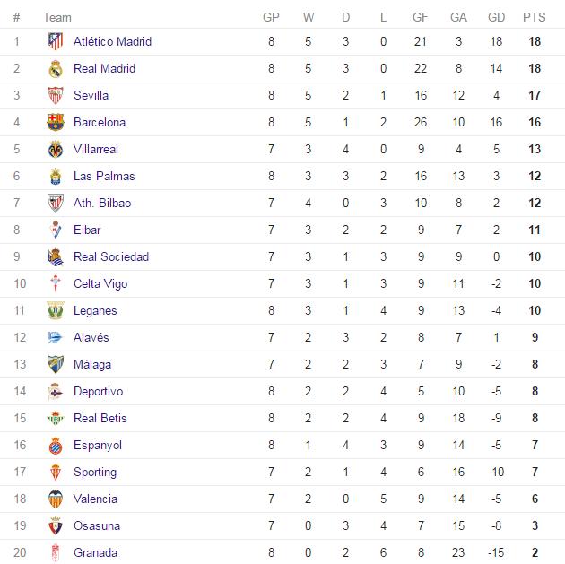 la-liga-table-2016