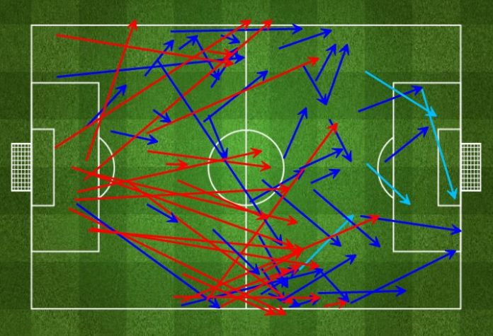 City's forward passes in the 2nd half showed a more direct approach.