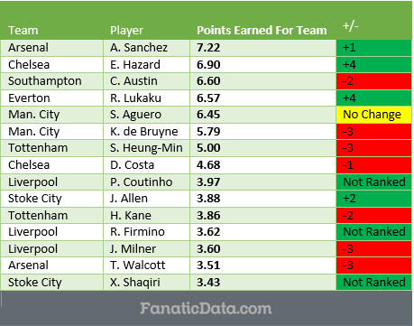 the top 15 point earning players in the EPL after matchday 10 (2016/17)