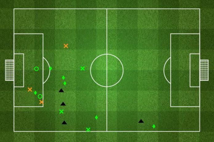 Otamendi's defensive map against Barca.