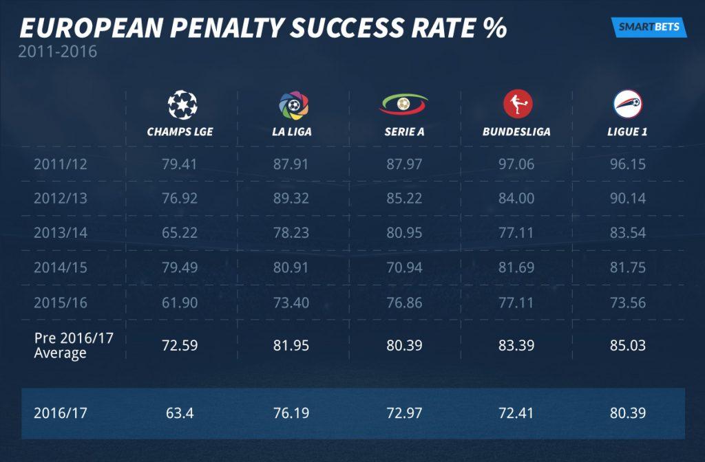 europen-success-rate