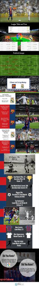 el-clasico-infographic