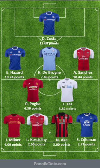 most valuable starting squad in the EPL matchday 16 2016/17