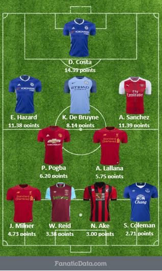 starting-squad-matchday-20-epl-16/17