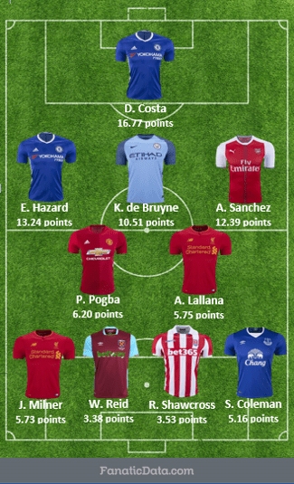EPL top starting squad matchday 24 2016/17