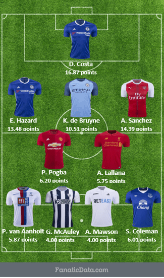 top starting EPL squad matchday 26 2016/17