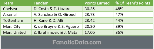 top performing duos in EPL