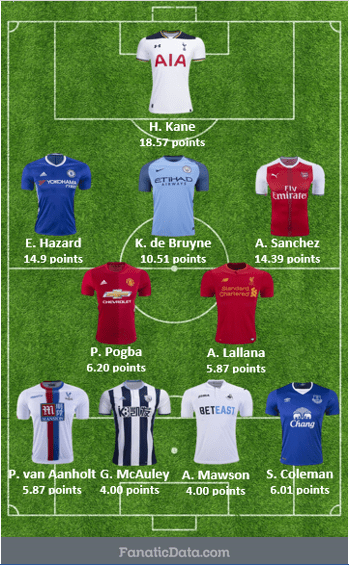top starting squad in EPL Matchday 28
