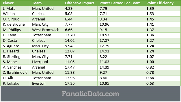 EPL Point Efficiency Rankings matchday 30 16-17