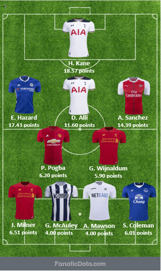 EPL's most valuable starting squad matchday 32 16/17
