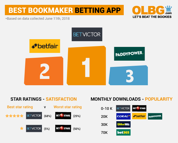 Olbg betting rating singles doubles betting calculator
