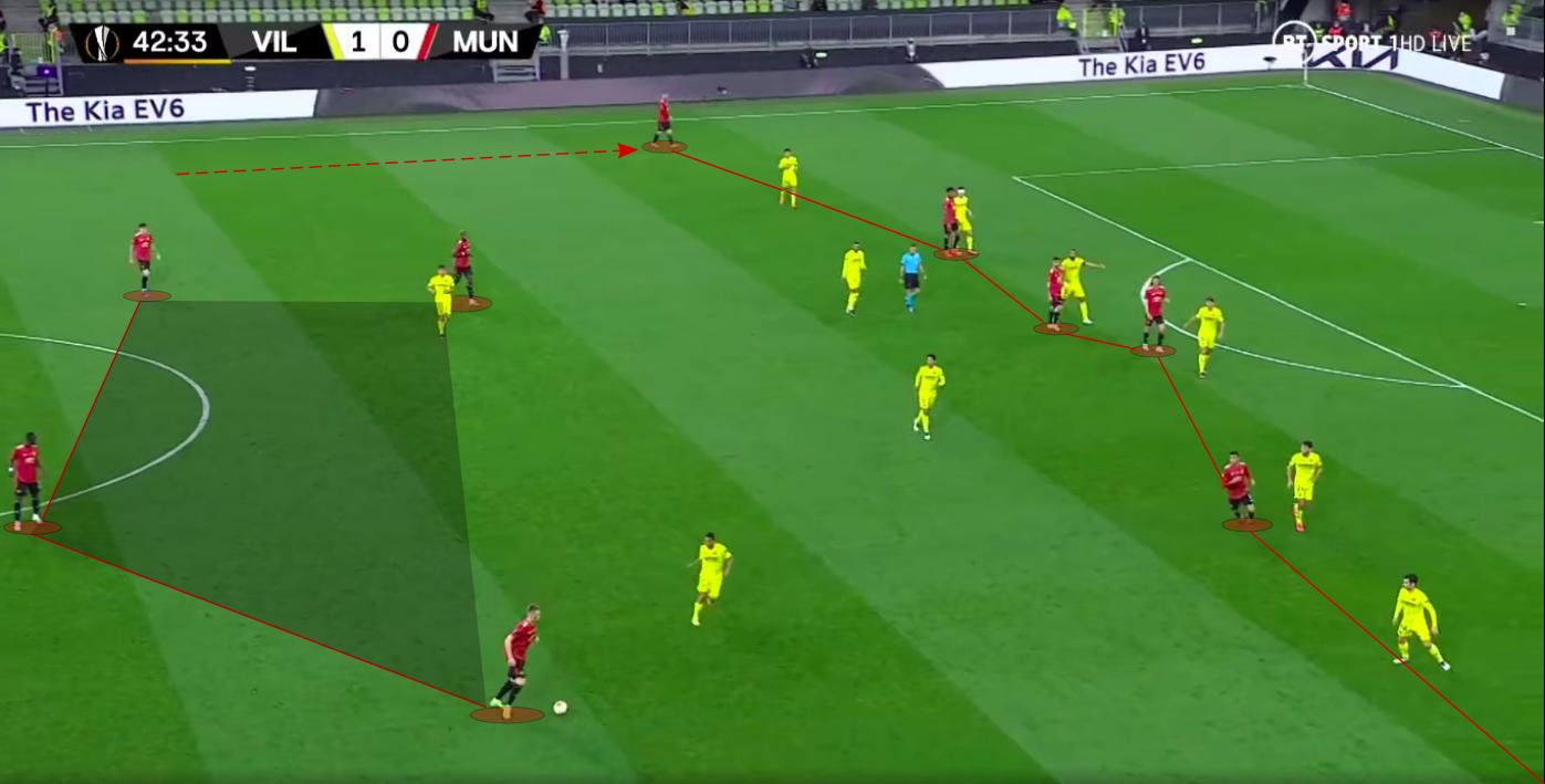 Analyse tactique: comment l'adaptabilité de Villarreal les a aidés à battre Manchester United en finale de l'UEFA Europa League - Foot 2021