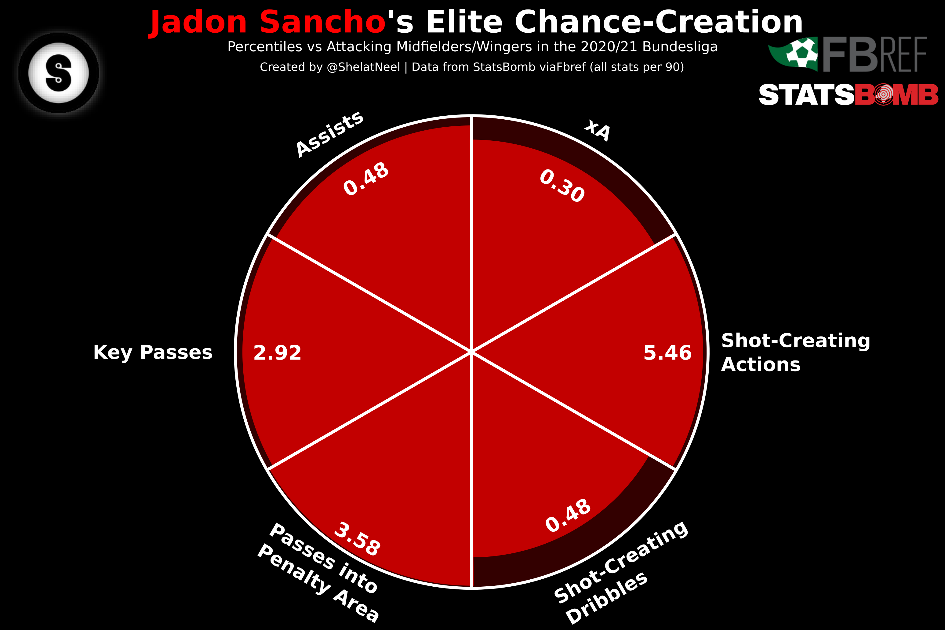 SanchoCreate -