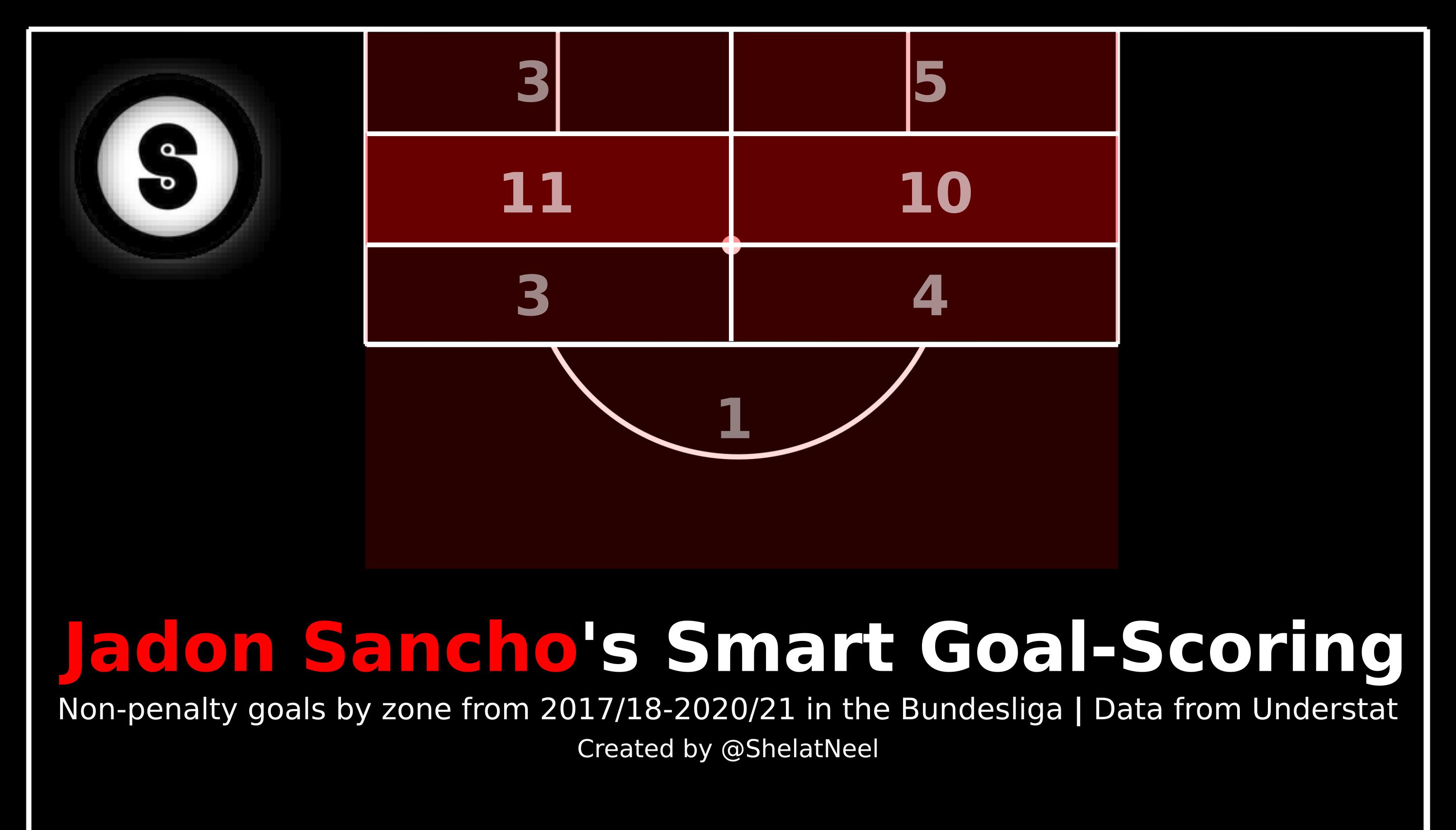 SanchoScore -